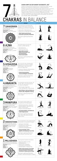 Yoga Poster - 7 Chakras in Balance