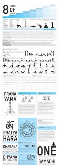 Yoga Poster - Die 8 Stufen des Yogapfades von Patanjali