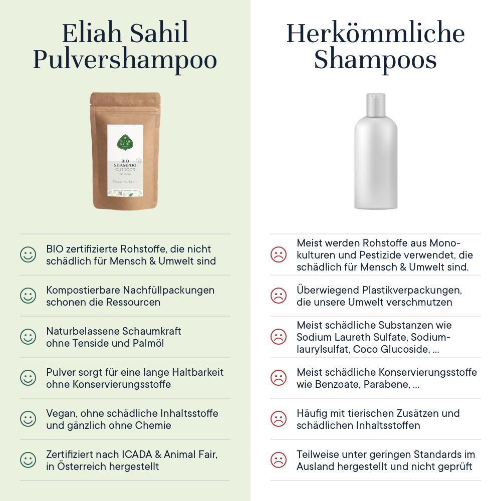 Bio Outdoor Shampoo Powder - Hair & Body, eco refill-bag, 250 g